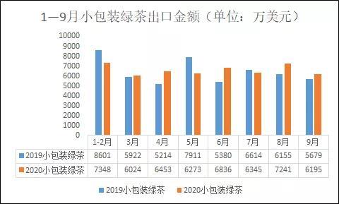 今年1—9月,绿茶出口累计超10亿美元,相较去年同期如何?