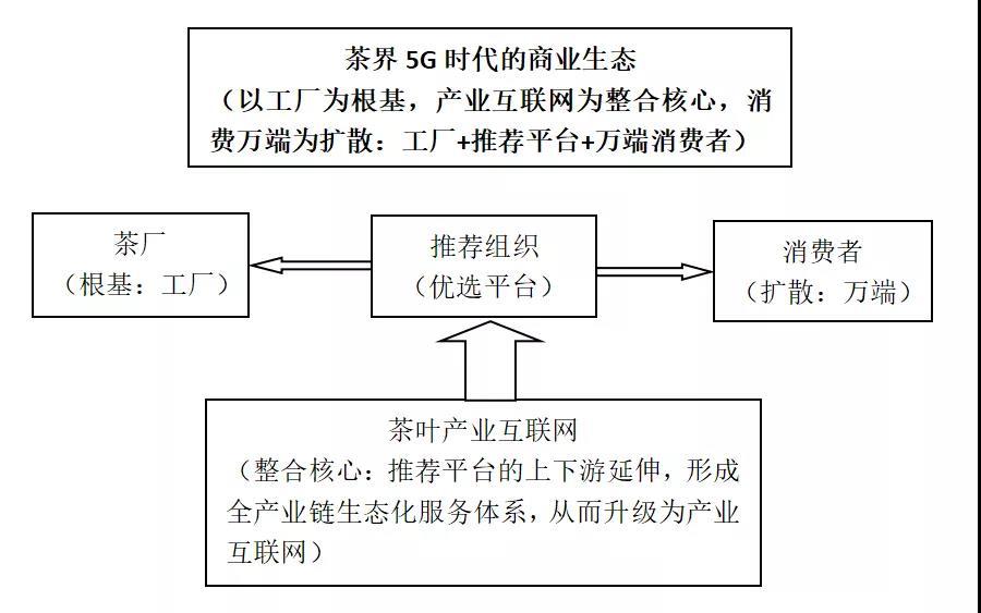 布局5G: 中国茶企进入要素竞争时代