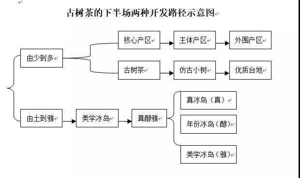 """中国茶逼格营销的下半场:从""""可以有""""到""""必须有"""""""