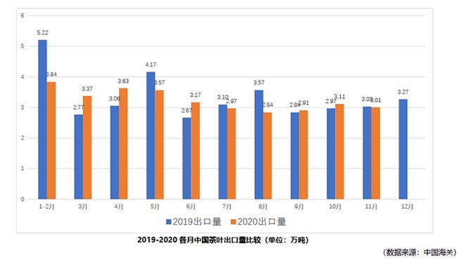 2020年1-11月中国茶叶出口情况简报