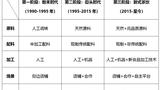 中国新式茶饮市场发展报告