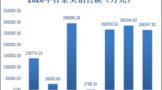 2020年茶叶电商成交额280亿元!