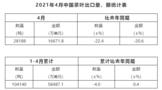 2021年4月中国茶叶进出口数据
