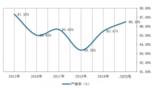 我国茶油行业发展现状:市场规模逐年上升 产销率呈波动式增长