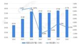 2021年中国乌龙茶行业市场供需现状及发展前景分析 乌龙茶出口市场近年连续降低