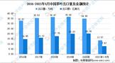 2021年中国茶行业市场现状及发展前景预测分析