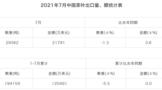 2021年7月中国茶叶进出口数据