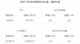 2021年8月中国茶叶进出口数据