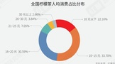 2021年中國檸檬茶品類與品牌發展報告首發